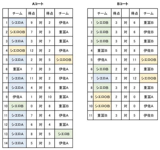 南九州夏季タグラグビーカップを開催しました!!